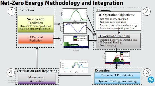 Hp Prsente Net Zero Energy Datacenter Une Architecture