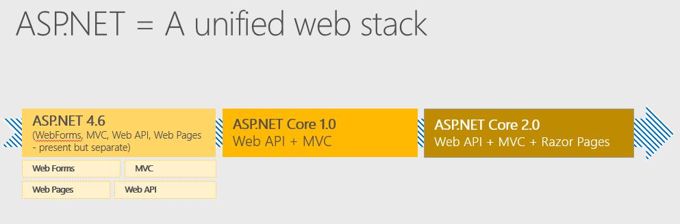 Les nouveautés et améliorations de ASP NET Core 2 0